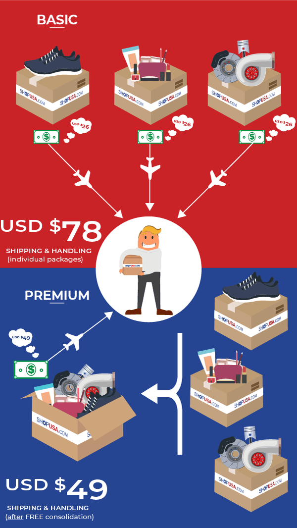 Shipping Cost from USA to Australia